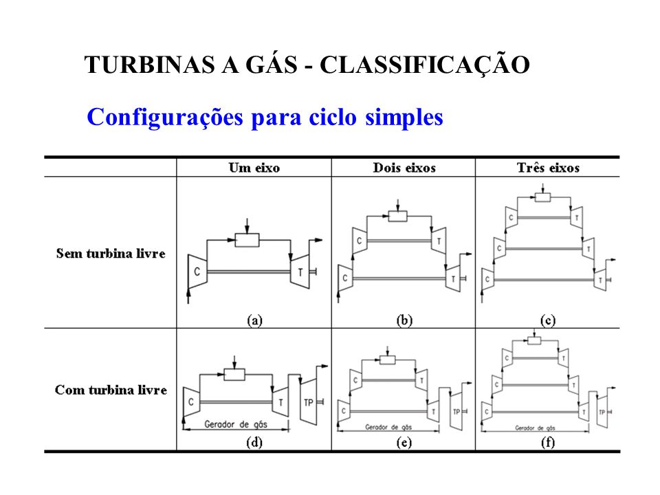 TURBINAS A GÁS - CLASSIFICAÇÃO