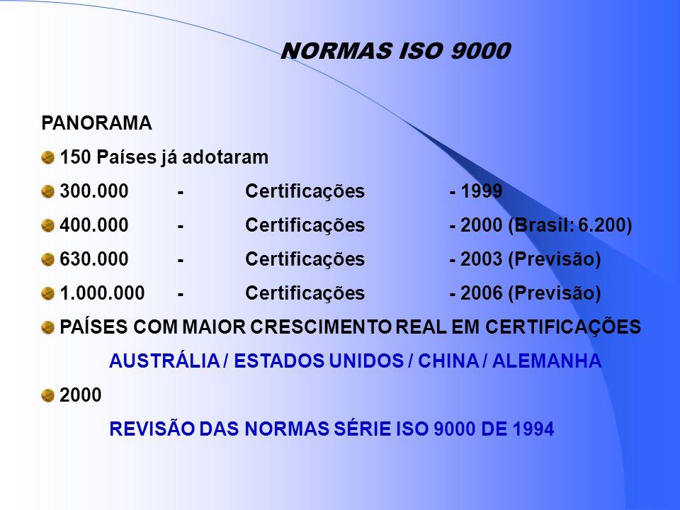 NORMAS ISO 9000 PANORAMA 150 Países já adotaram