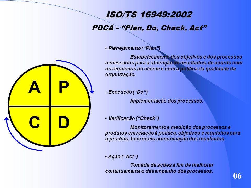 PDCA – Plan, Do, Check, Act