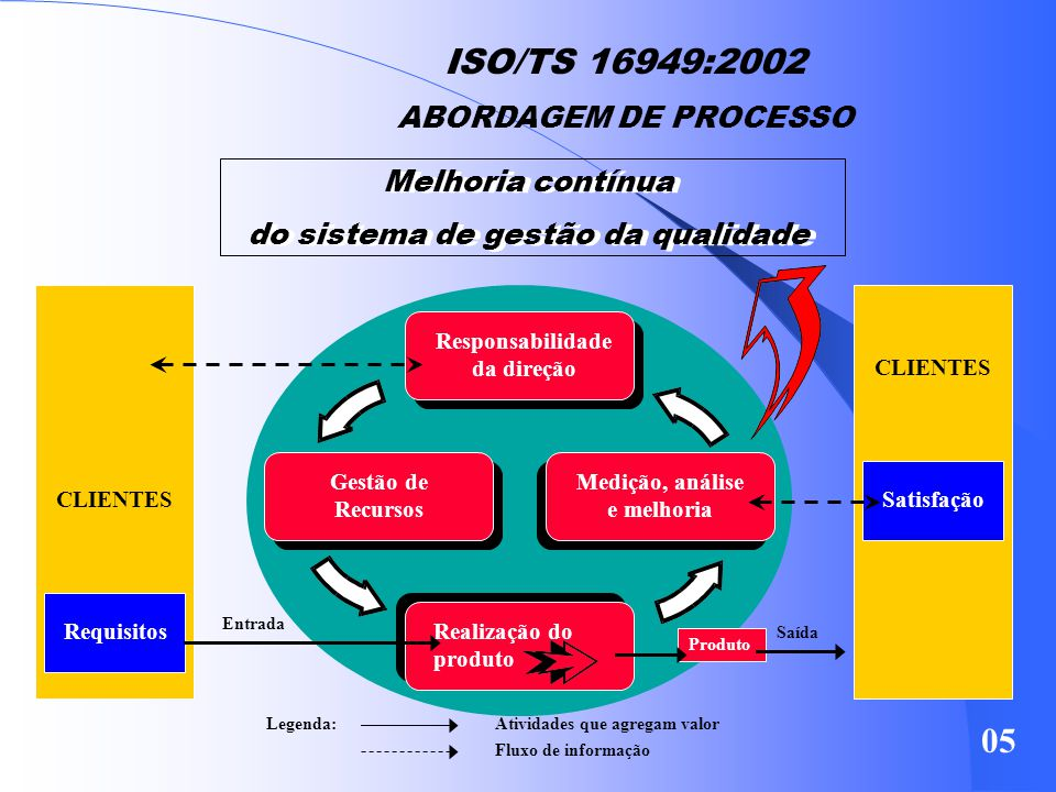 Responsabilidade da direção Medição, análise e melhoria