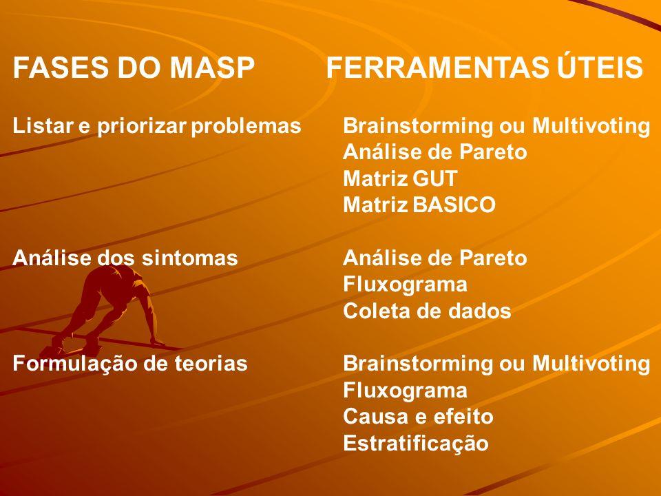 FASES DO MASP FERRAMENTAS ÚTEIS