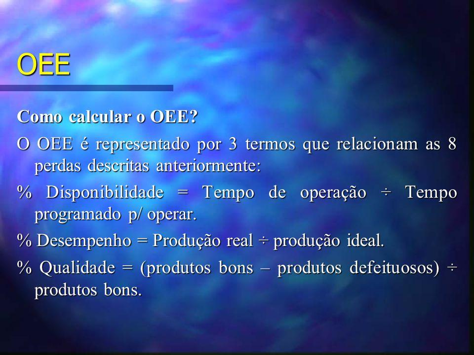 OEE Como calcular o OEE O OEE é representado por 3 termos que relacionam as 8 perdas descritas anteriormente:
