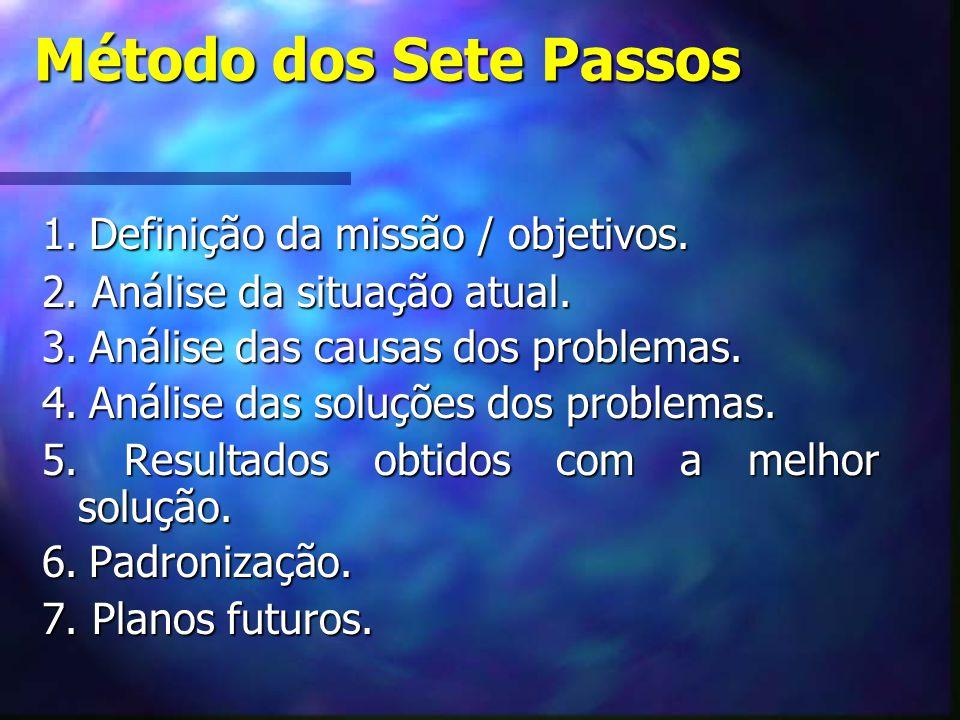 Método dos Sete Passos 1. Definição da missão / objetivos.