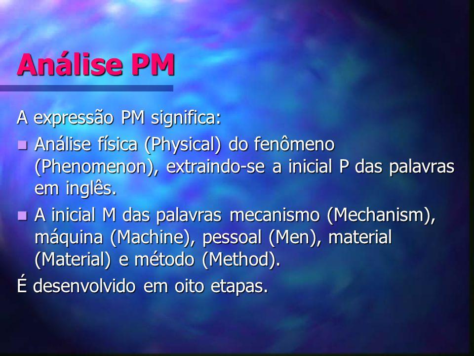 Análise PM A expressão PM significa: