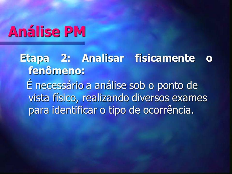 Análise PM Etapa 2: Analisar fisicamente o fenômeno: