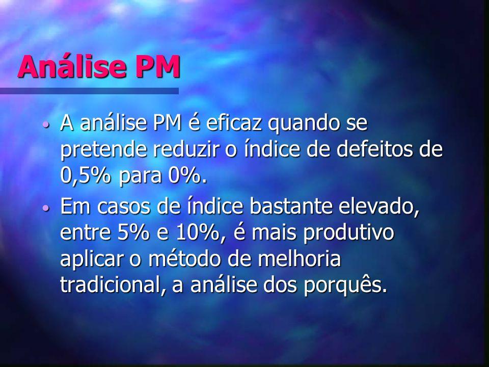 Análise PM A análise PM é eficaz quando se pretende reduzir o índice de defeitos de 0,5% para 0%.
