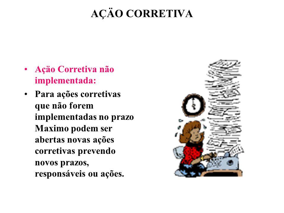 AÇÄO CORRETIVA Açäo Corretiva não implementada: