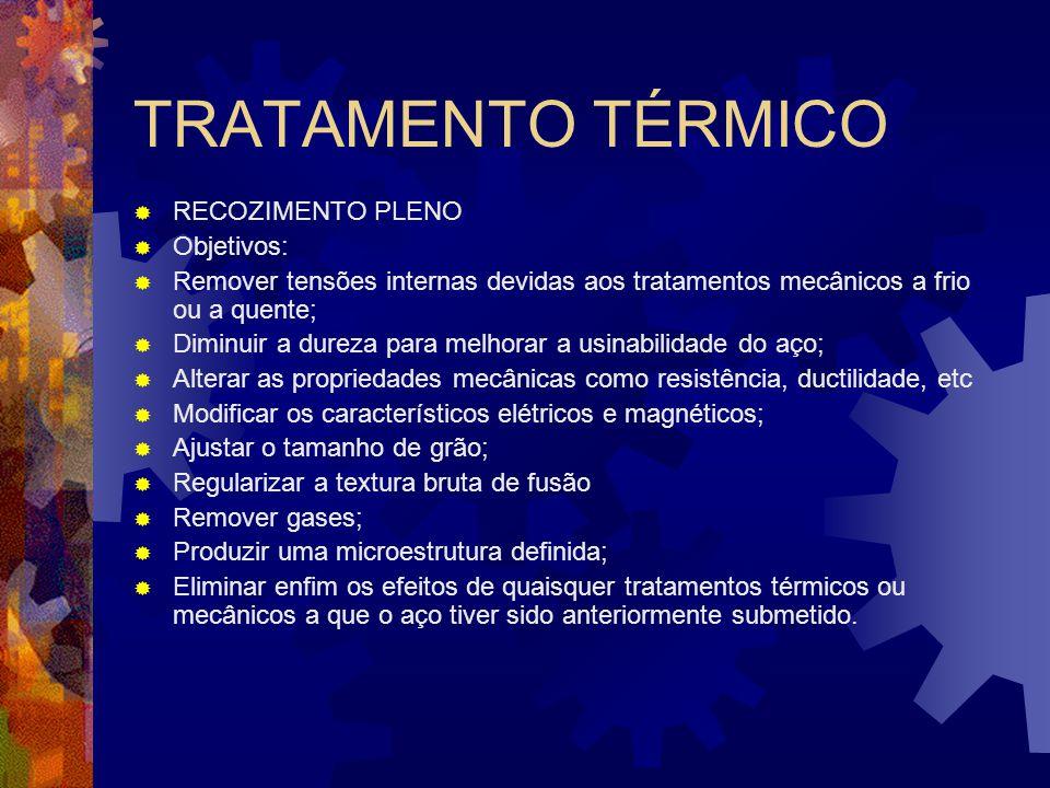 TRATAMENTO TÉRMICO RECOZIMENTO PLENO Objetivos: