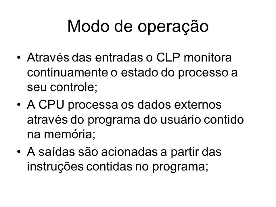 Modo de operação Através das entradas o CLP monitora continuamente o estado do processo a seu controle;