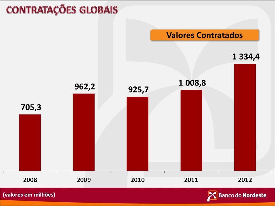 CONTRATAÇÕES GLOBAIS Valores Contratados (valores em milhões)