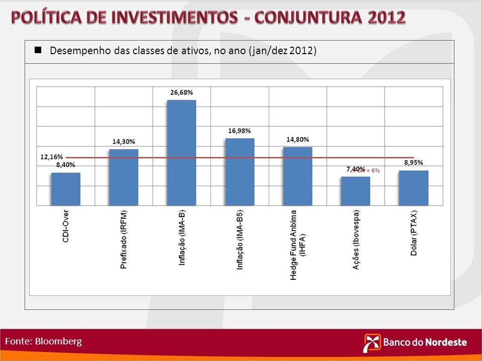 POLÍTICA DE INVESTIMENTOS - CONJUNTURA 2012