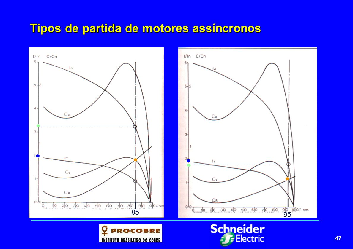 Tipos de partida de motores assíncronos