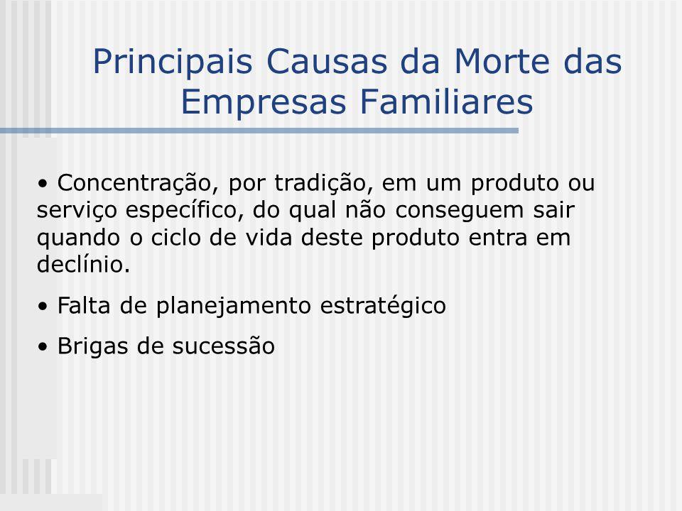 Principais Causas da Morte das Empresas Familiares