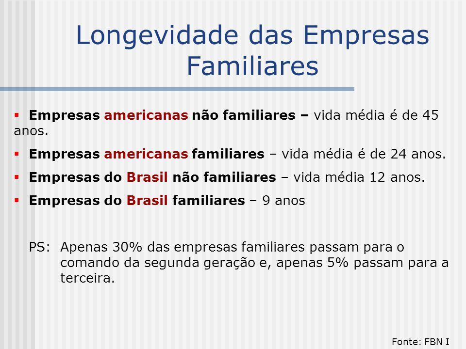 Longevidade das Empresas Familiares