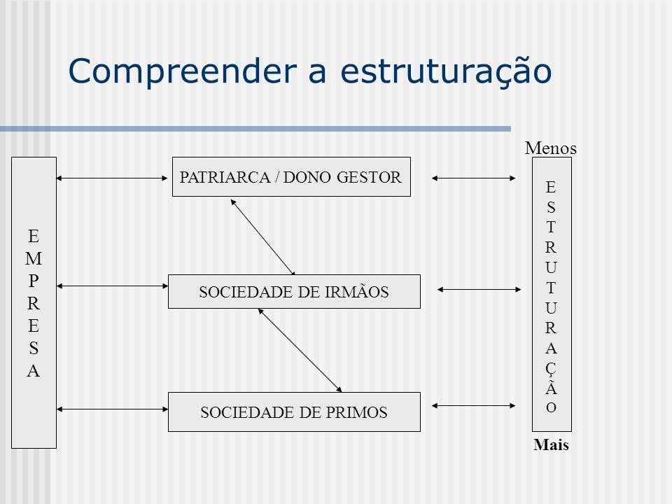 Compreender a estruturação