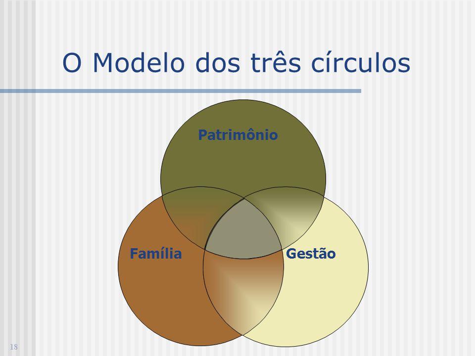 O Modelo dos três círculos