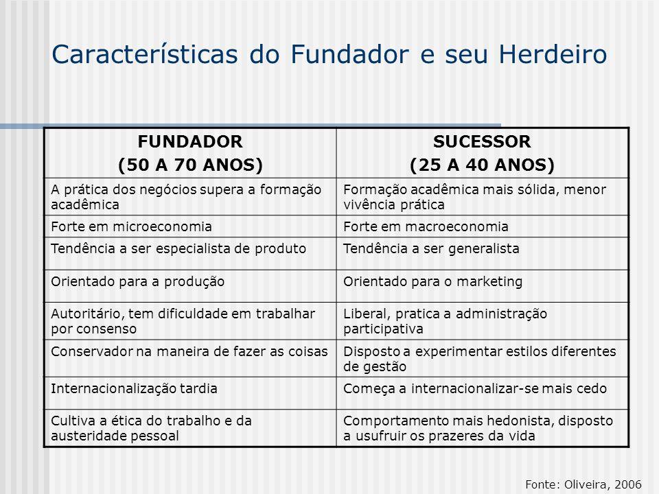 Características do Fundador e seu Herdeiro