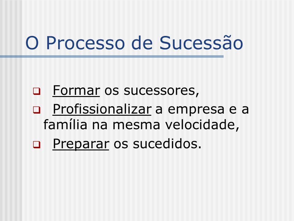 O Processo de Sucessão Formar os sucessores,