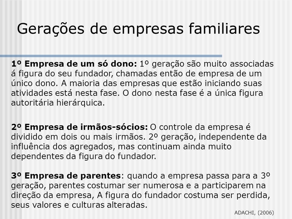 Gerações de empresas familiares