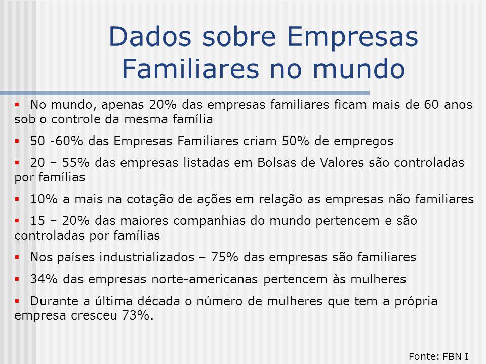 Dados sobre Empresas Familiares no mundo