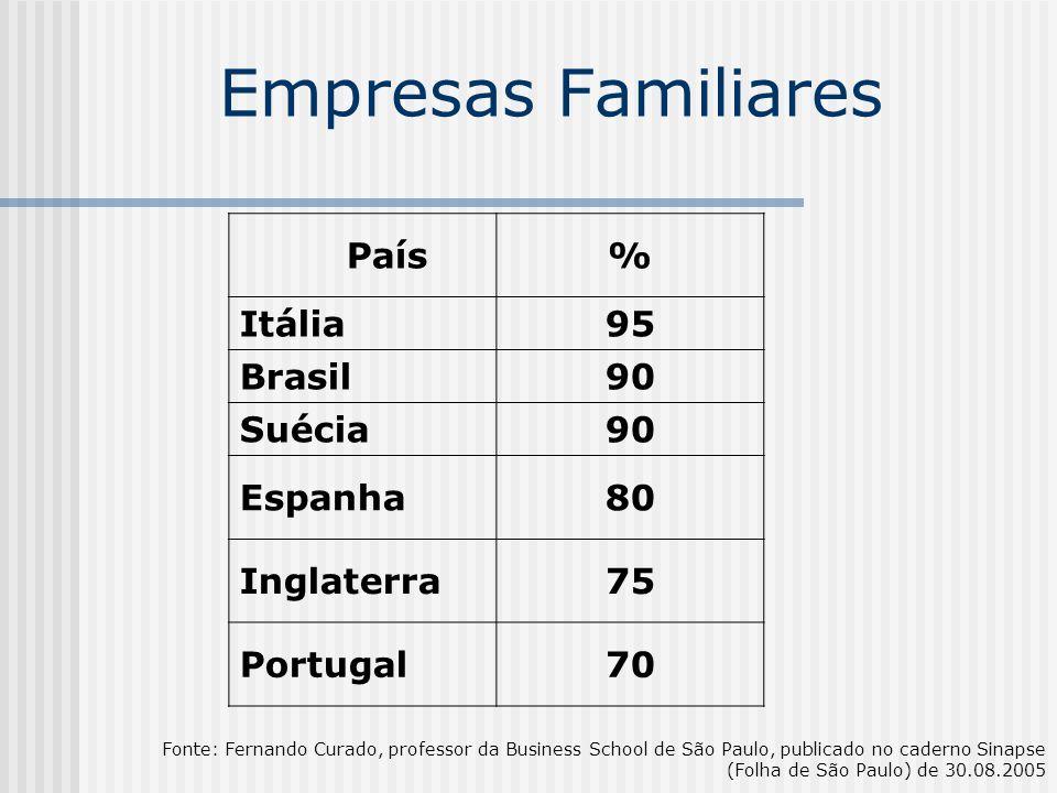 Empresas Familiares País % Itália 95 Brasil 90 Suécia Espanha 80