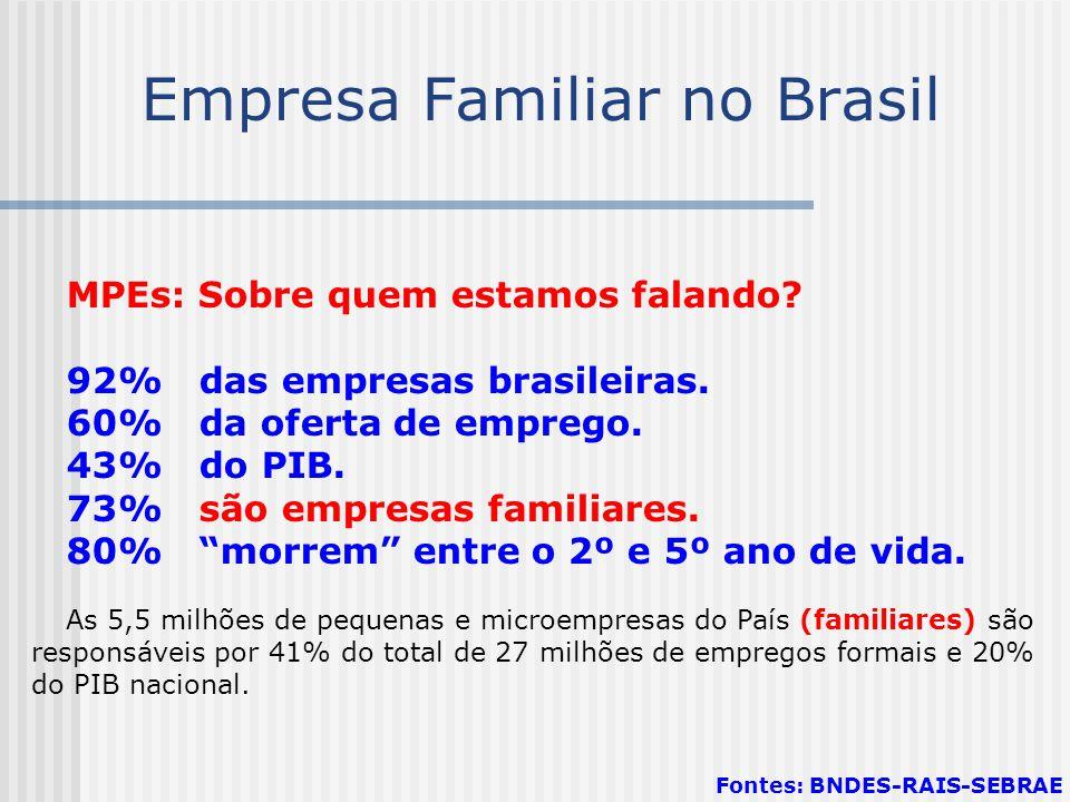 Empresa Familiar no Brasil