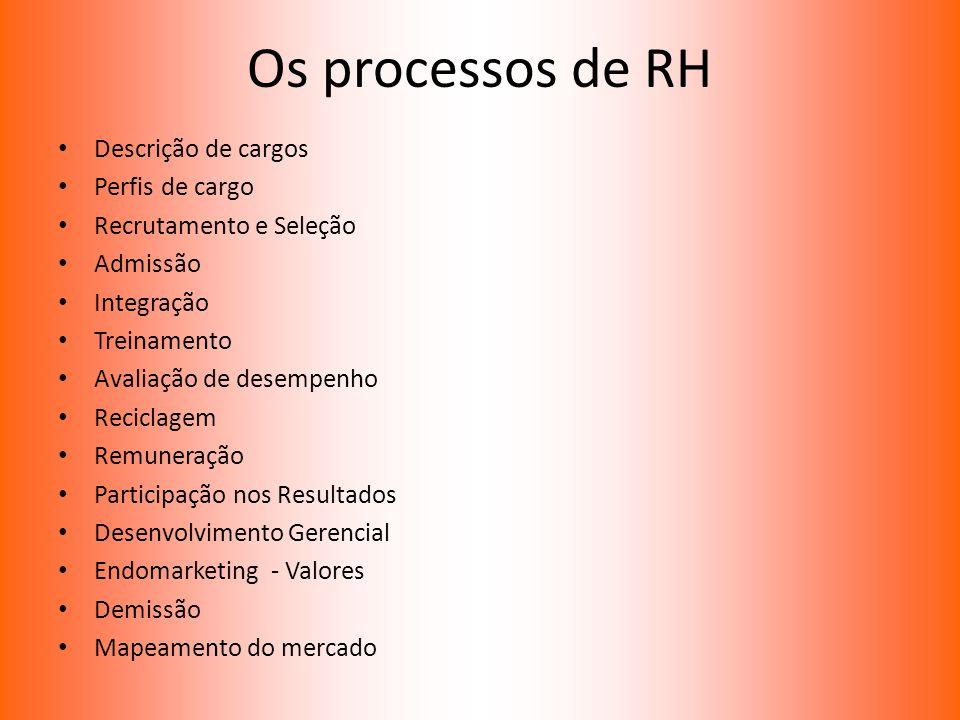 Os processos de RH Descrição de cargos Perfis de cargo