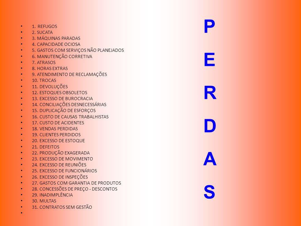 P E R D A S 1. REFUGOS 2. SUCATA 3. MÁQUINAS PARADAS