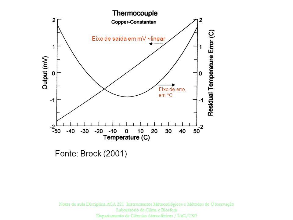 Fonte: Brock (2001) Eixo de saída em mV ~linear Eixo de erro, em oC