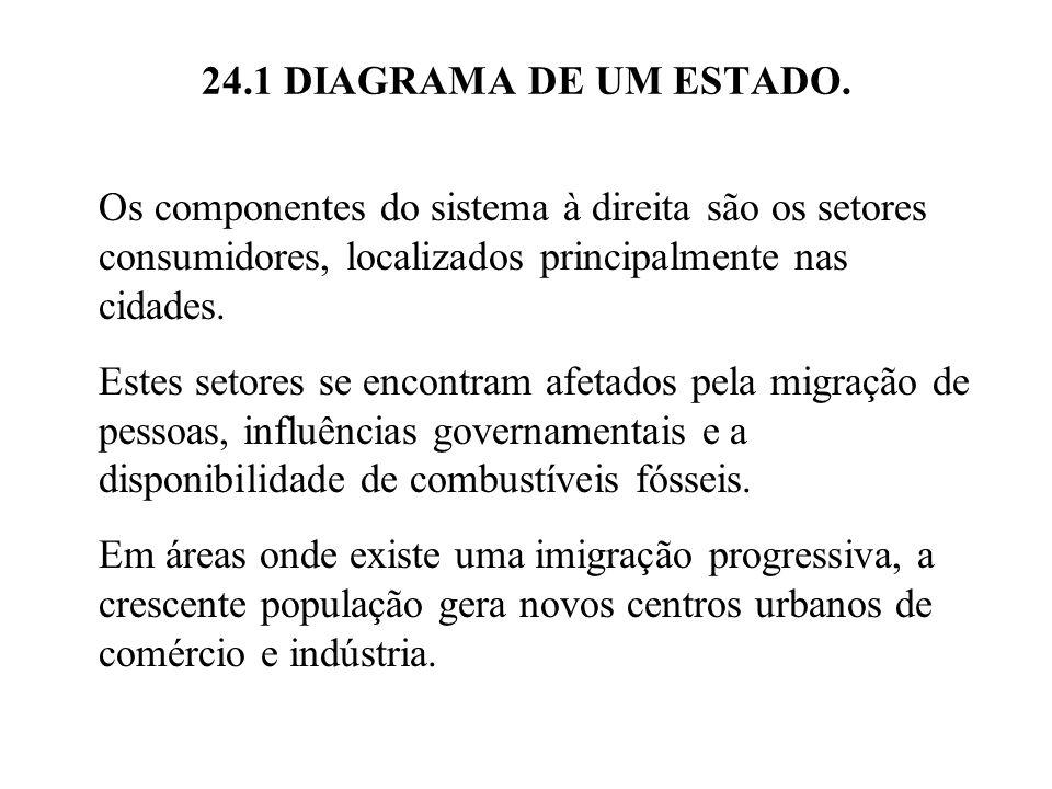 24.1 DIAGRAMA DE UM ESTADO. Os componentes do sistema à direita são os setores consumidores, localizados principalmente nas cidades.