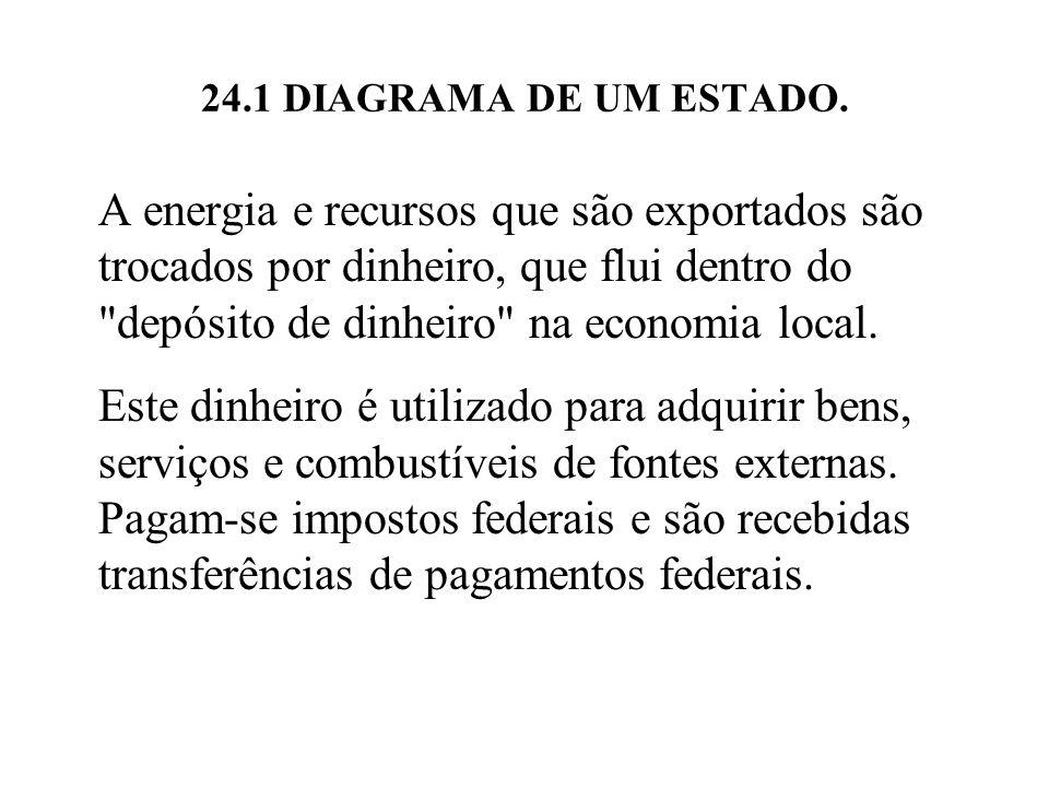 24.1 DIAGRAMA DE UM ESTADO.