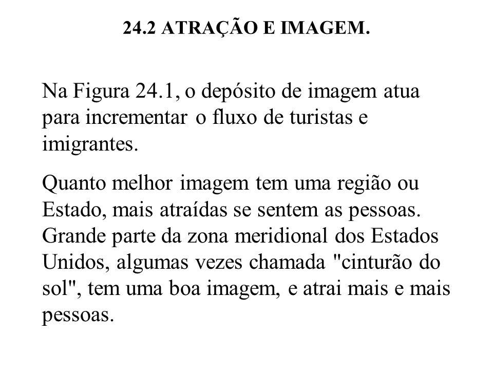 24.2 ATRAÇÃO E IMAGEM. Na Figura 24.1, o depósito de imagem atua para incrementar o fluxo de turistas e imigrantes.