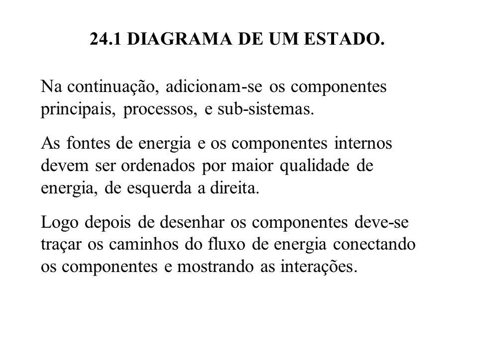 24.1 DIAGRAMA DE UM ESTADO. Na continuação, adicionam-se os componentes principais, processos, e sub-sistemas.