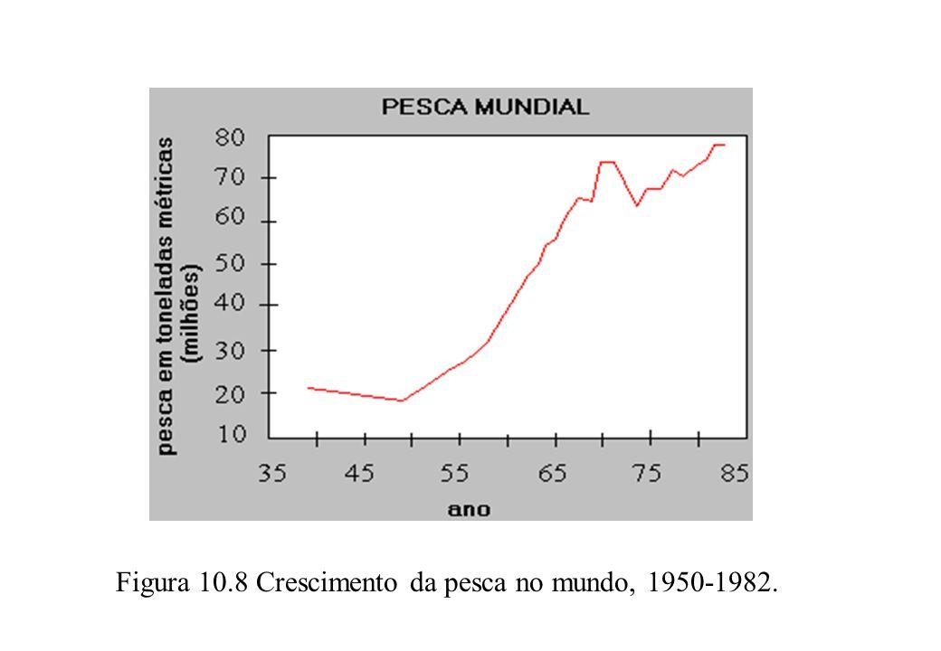 Figura 10.8 Crescimento da pesca no mundo, 1950-1982.