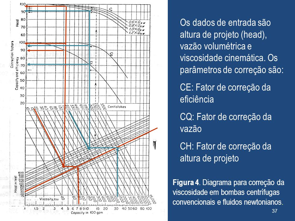 CE: Fator de correção da eficiência