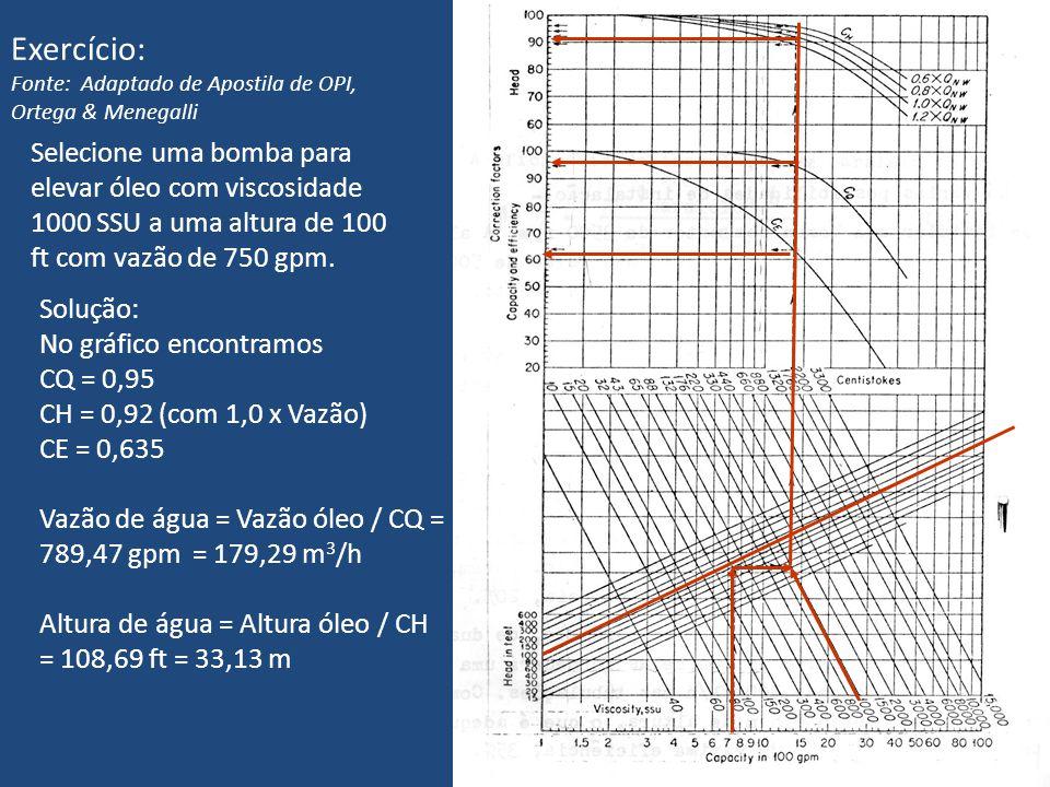 Exercício: Fonte: Adaptado de Apostila de OPI, Ortega & Menegalli.