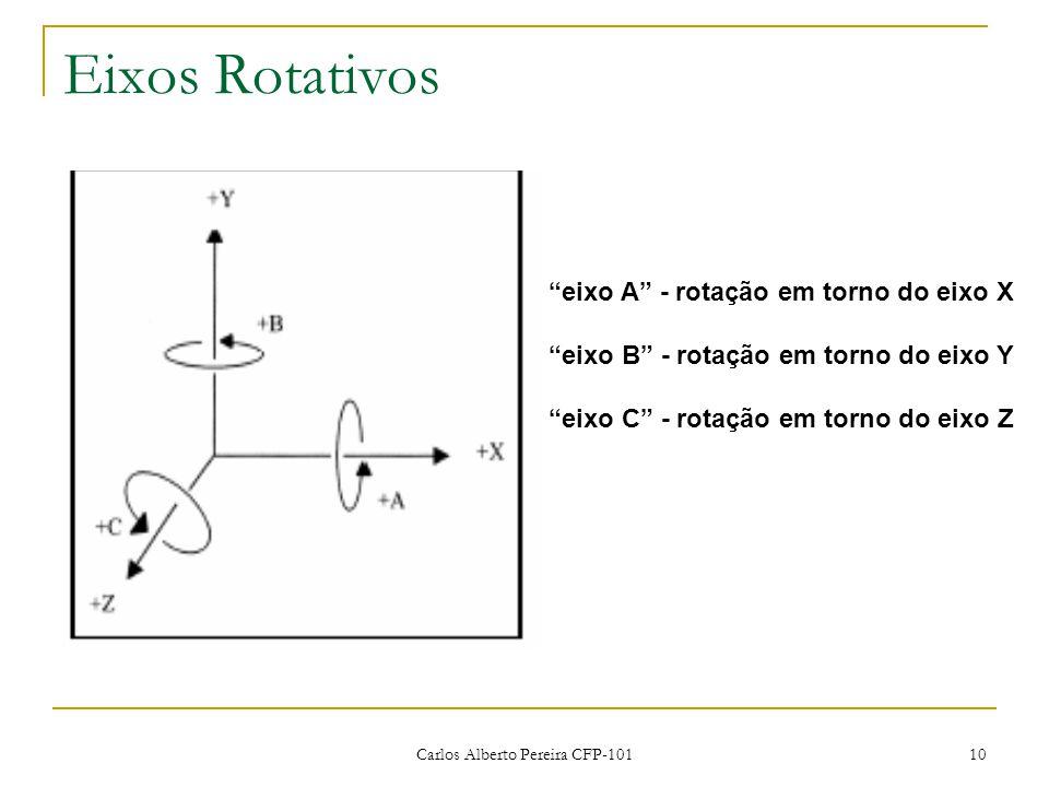 Eixos Rotativos eixo A - rotação em torno do eixo X