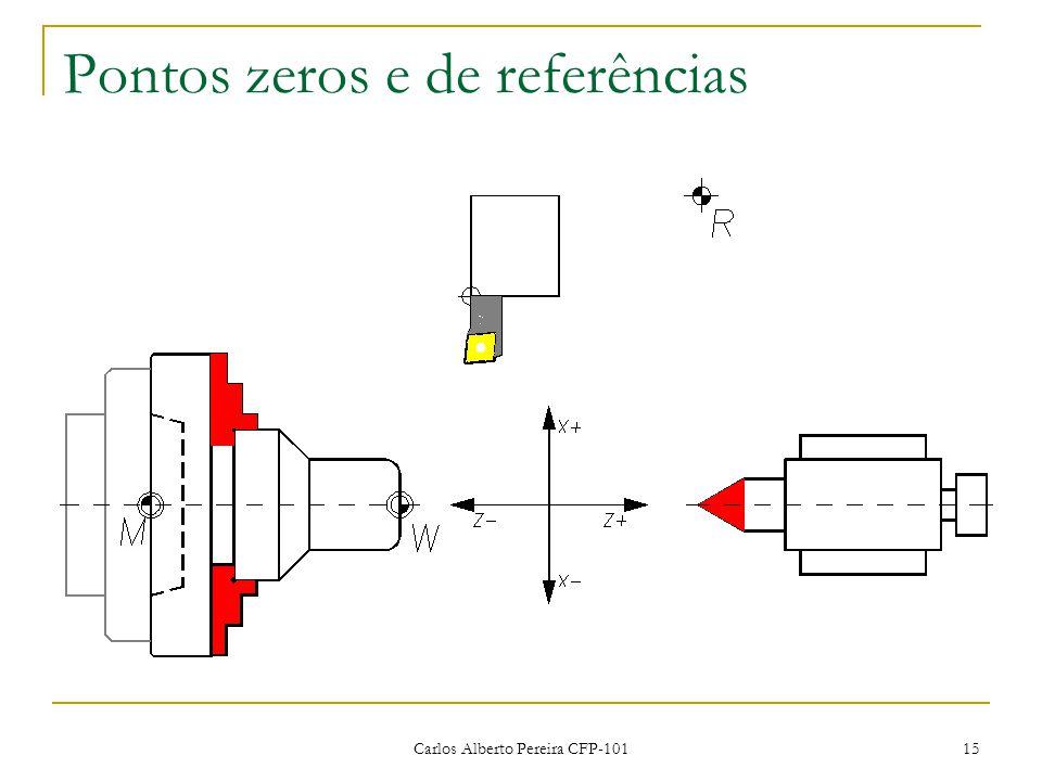 Pontos zeros e de referências