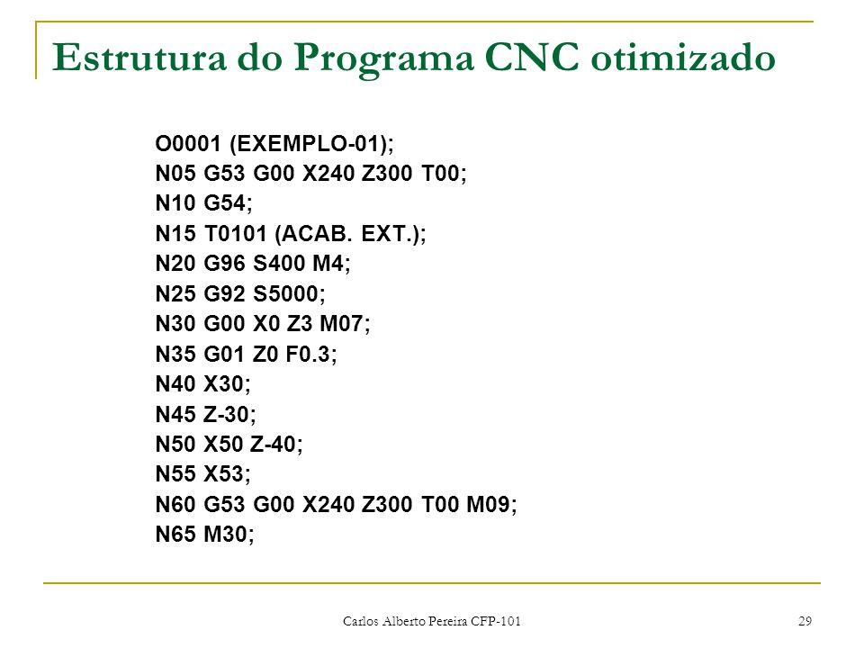 Estrutura do Programa CNC otimizado