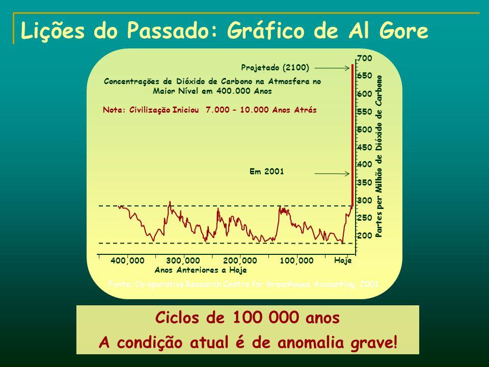 Lições do Passado: Gráfico de Al Gore