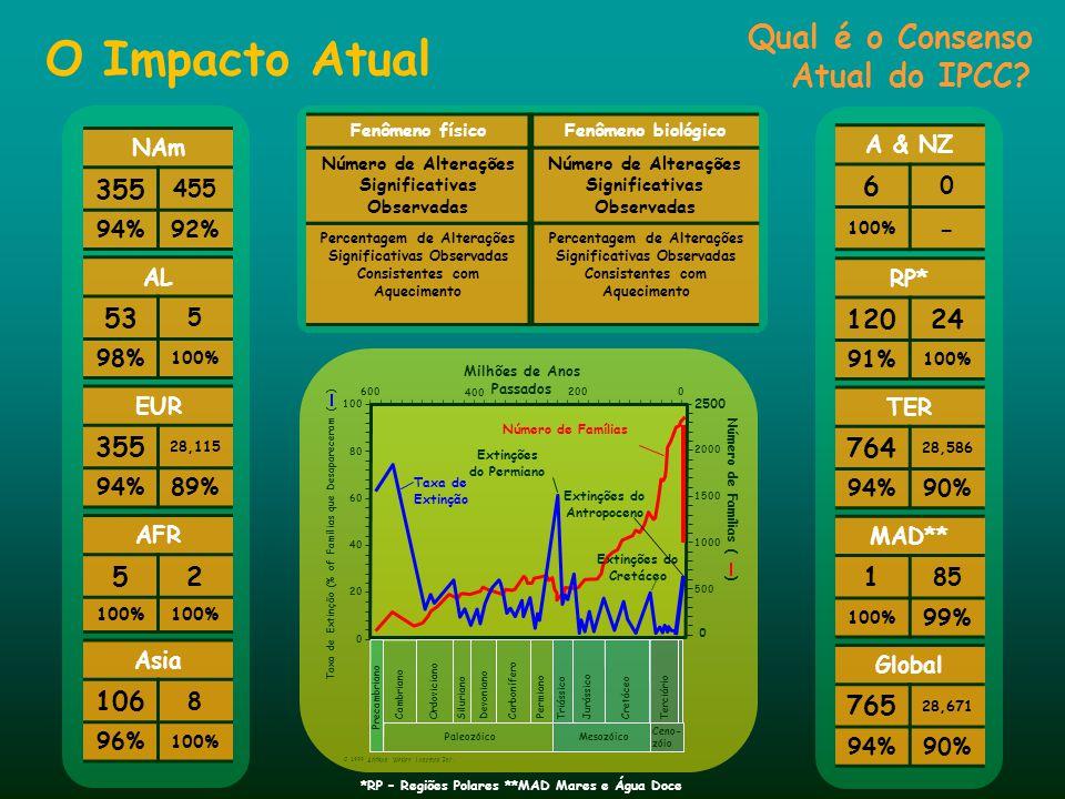 O Impacto Atual Qual é o Consenso Atual do IPCC 355 6 - 53 120 24 355