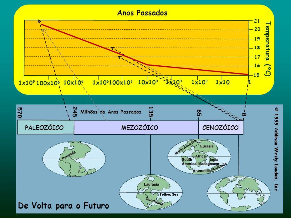 De Volta para o Futuro Anos Passados Temperatura (ºC) 1x109 100x106