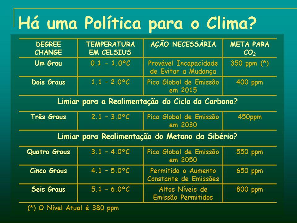 Há uma Política para o Clima