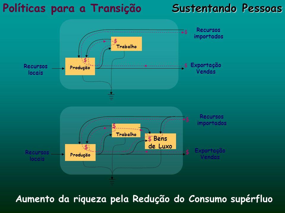 Aumento da riqueza pela Redução do Consumo supérfluo