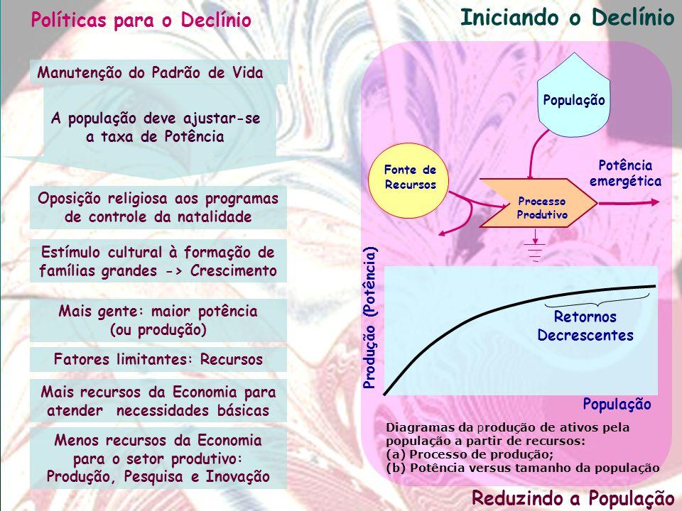 Iniciando o Declínio Políticas para o Declínio Reduzindo a População