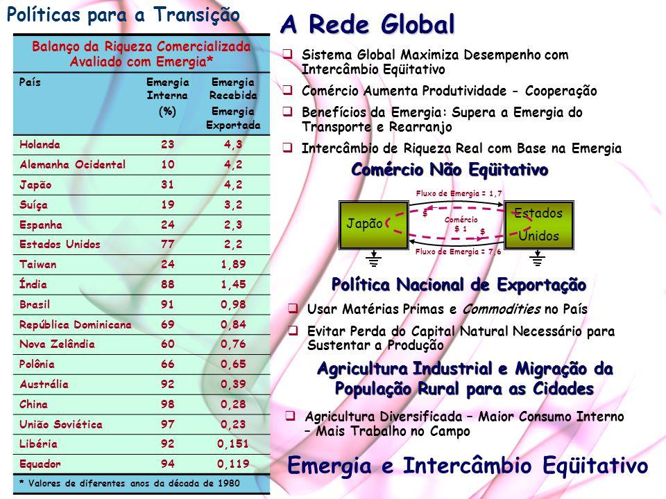 A Rede Global Emergia e Intercâmbio Eqüitativo