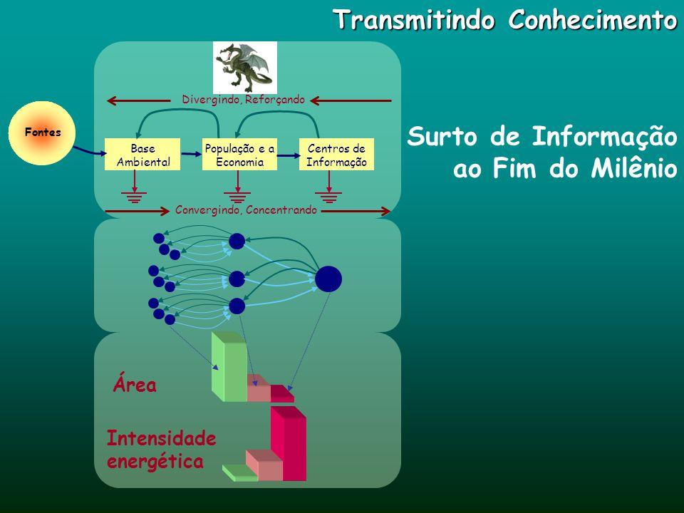 Transmitindo Conhecimento