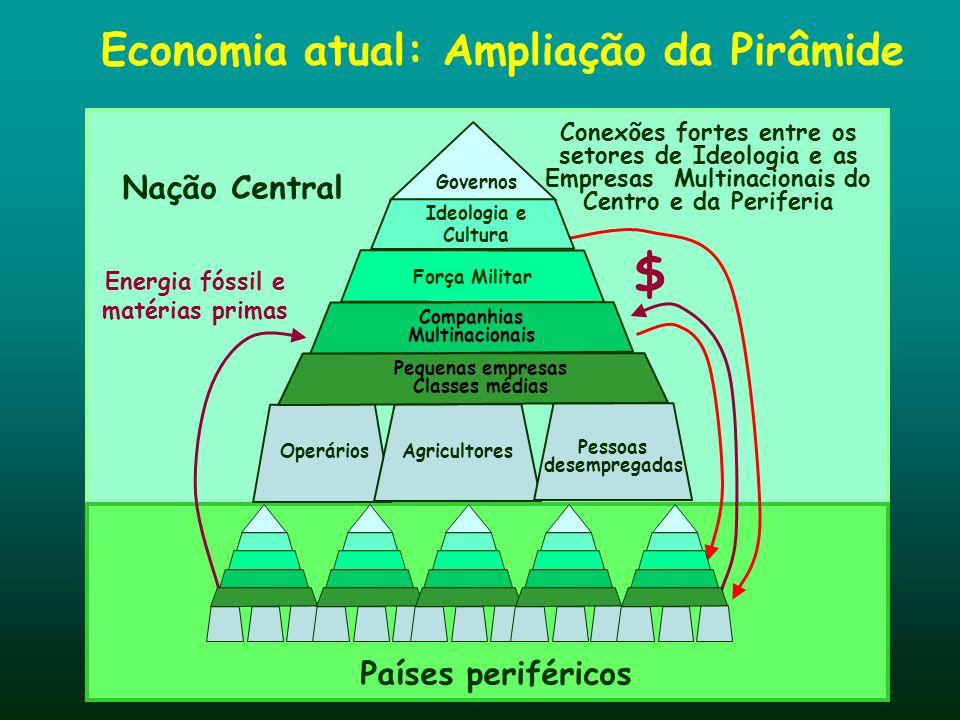 Economia atual: Ampliação da Pirâmide