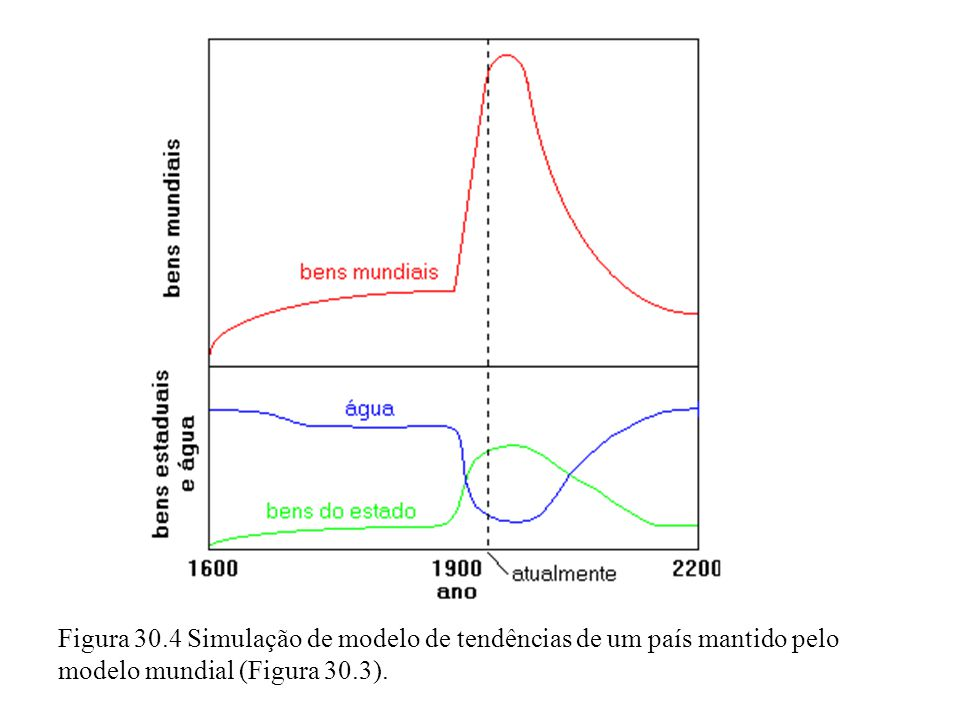 Figura 30.4 Simulação de modelo de tendências de um país mantido pelo modelo mundial (Figura 30.3).