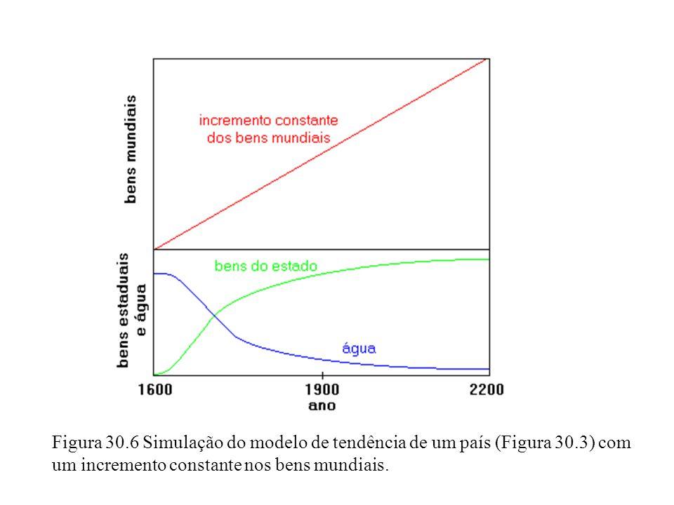 Figura 30. 6 Simulação do modelo de tendência de um país (Figura 30